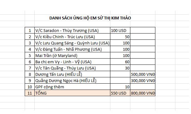 Danh sách ủng hộ em Sử Thị Kim Thảo