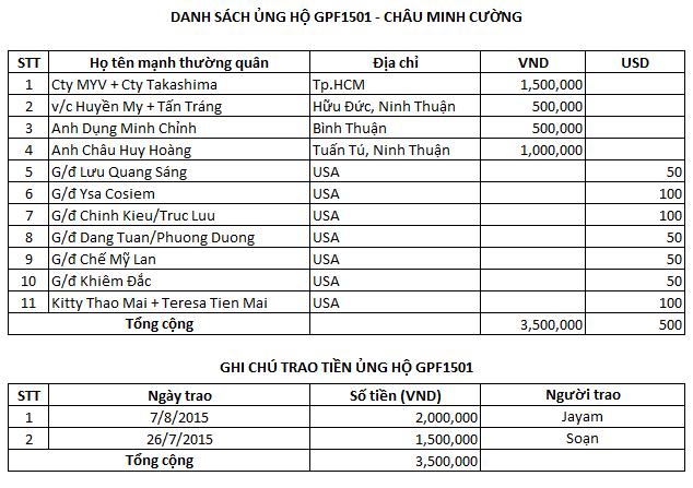 GPF1501_Chau Minh Cuong_Danh sach ung ho