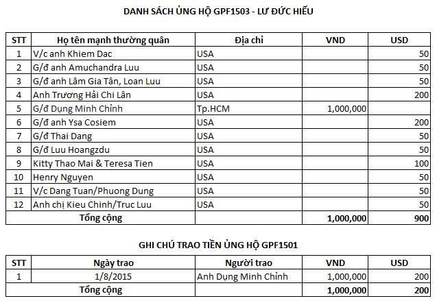 GPF1503_Lu Duc Hieu_Danh sach ung ho